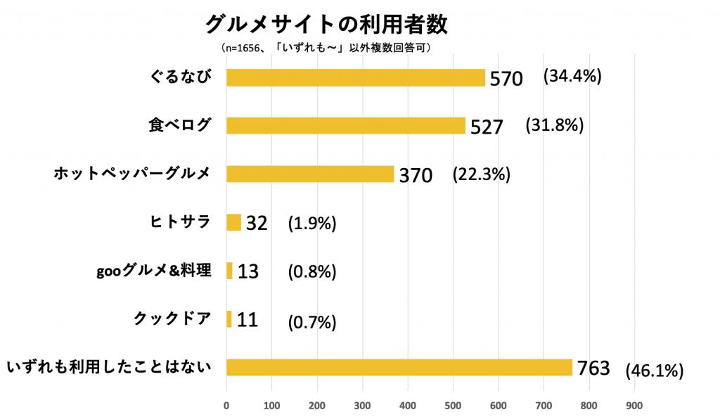 グルメサイトの利用についてのリサーチ結果のグラフ