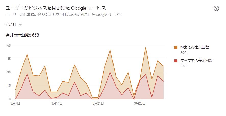 ユーザーがビジネスを見つけたGoogleサービスの見方