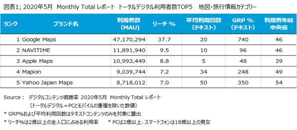 Googleマップ MEO対策 2020年5月 Monthly Totalレポート トータルデジタル利用者数TOP5