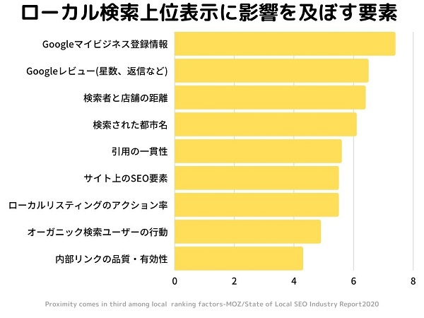 MEO上位表示に影響を与える要素ランキング調査結果