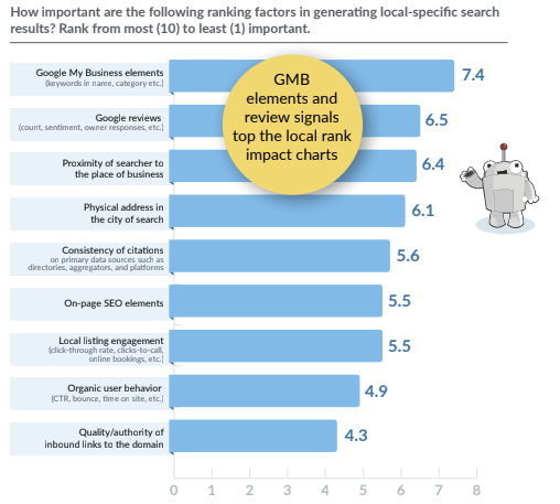 The State of Local SEO Industry Report 2020