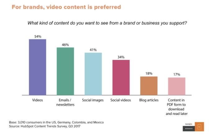 ブランドや企業には動画を求めているHubSpot
